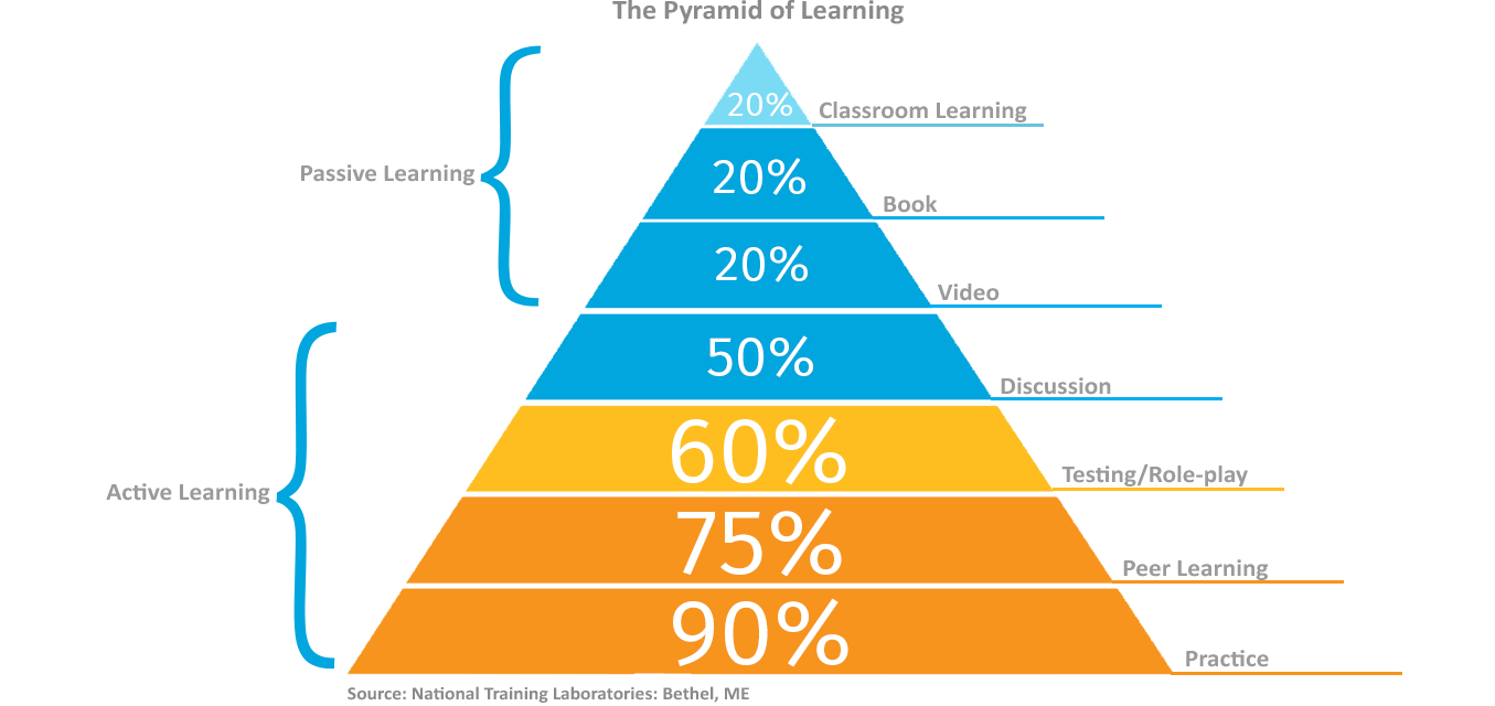 salesboost the pyramid of learning-how people learn